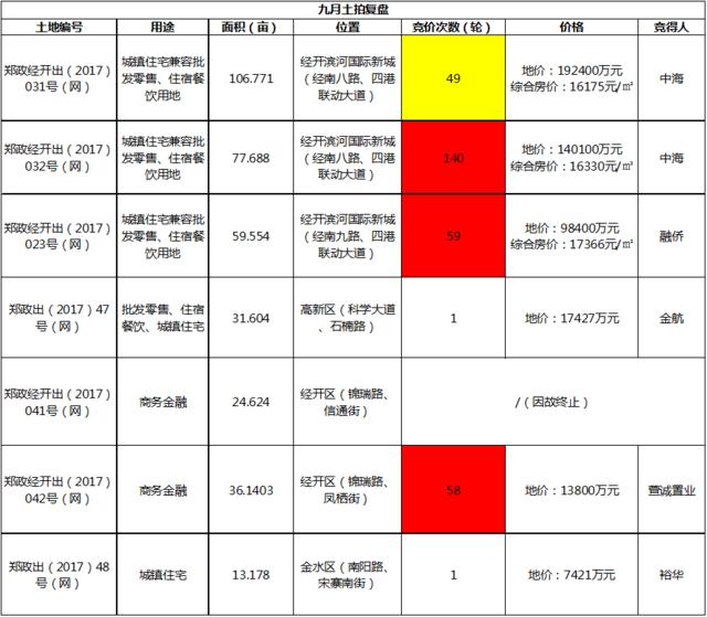 第三季度土拍:三张图表让你看懂郑州最热区域