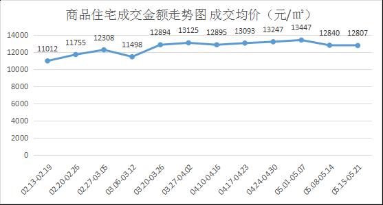5月第三周郑州房价再下跌 开盘去化率创历史新低
