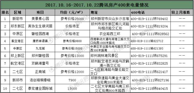 """慢热""""银十""""发力  第三周郑州房价14137元/�O"""