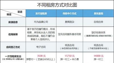 """郑州列入支付宝""""租房""""首批城市 信用免押单月付租"""