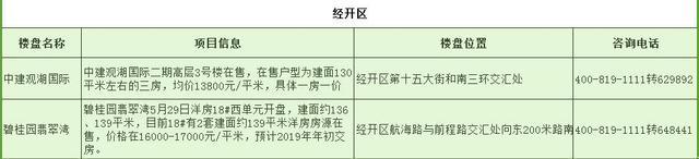 郑州21个高关注品牌楼盘 买房要从这里面选1个
