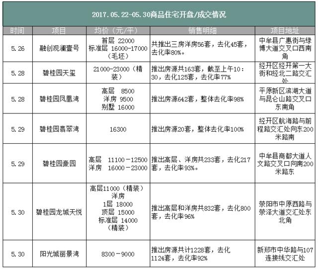 """5月最后一周郑州房价涨2元/㎡ 仍有项目""""一房难求"""""""