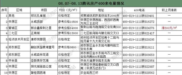 8月楼市迎来小高峰 第二周房价飙升至13533元/㎡