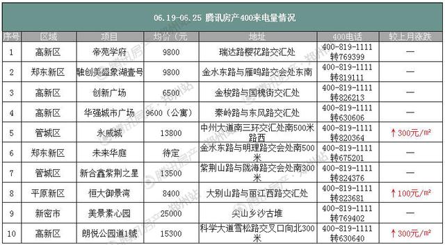 6月第四周郑州房价上涨99元/平 官方再出限价细则