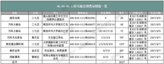 6月第二周郑州房价下降48元/㎡ 房贷最高涨至1.2倍