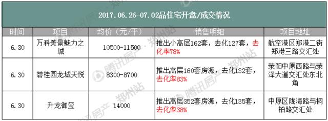 6月最后一周郑州房价小幅上涨 购房者进入观望期