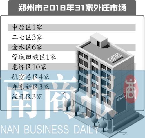 """郑州31家批发市场 今年要""""搬家"""""""