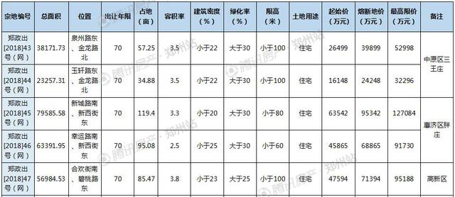 郑州5宗城改用地底价成交 朗悦公园府再下一城