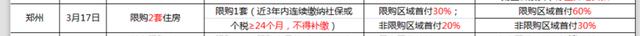 """郑州楼市新政""""逼格""""不够 未来或将升级限购?"""