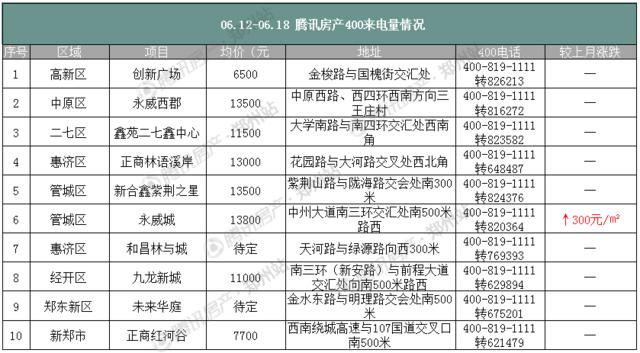6月第三周郑州房价下降362元/㎡ 公寓项目再成新宠