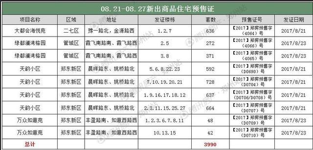 8月第四周郑州房价14533元/�O再创历史新高