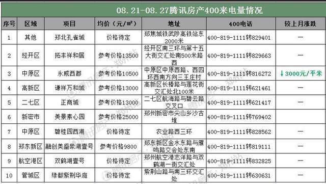 8月第四周郑州房价14533元/㎡再创历史新高