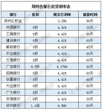 银行要加息? 郑州个银行最新房贷利率表出炉