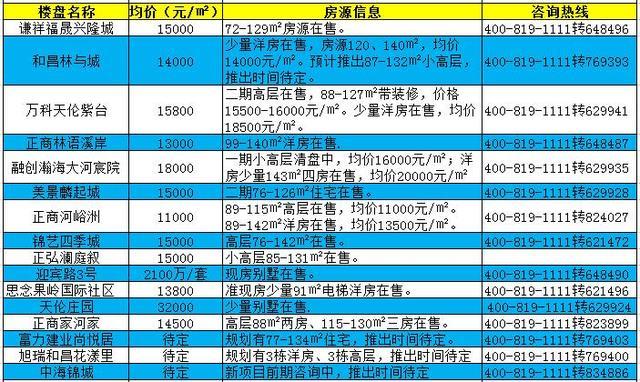 一篇文章看懂郑州各区楼盘怎么选 内附房价地图