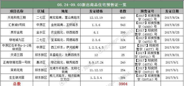 """""""金九银十""""难再续? 九月首周郑州房价13818元/㎡"""