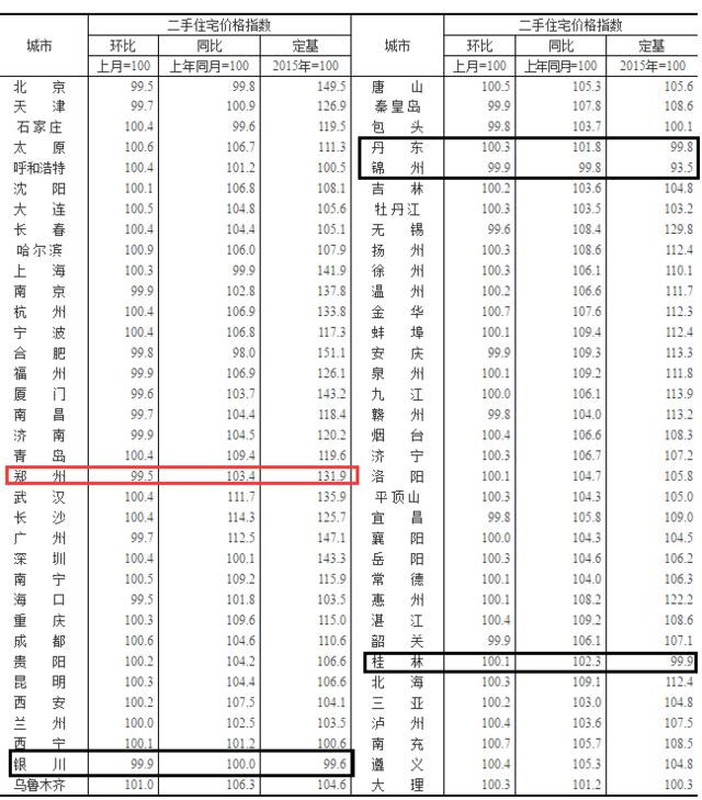 郑州未来房价会降吗?得从这3个方面看