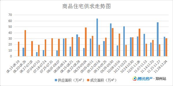 市场遇冷郑州房价在跌成交量却大涨 长线仍看涨