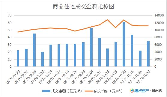 郑州10月房价地图:完全没有降价的意思