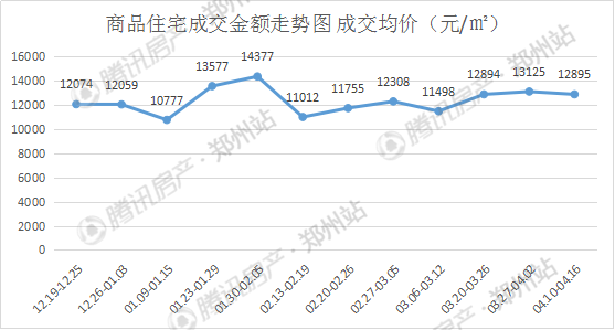 """4月第二周郑州房价小幅下降 市场非""""冷""""而""""稳"""""""