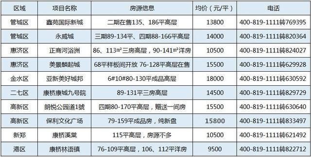 近期400来电top10曝光 这两盘均价同为10500咋选?