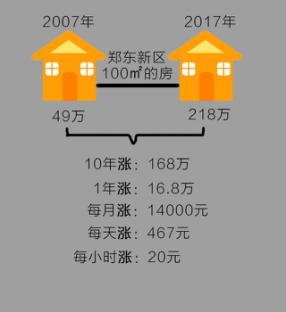 在郑州为什么一定要买房? 答案很震撼