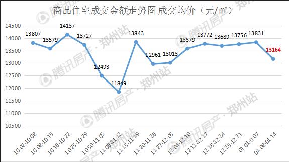 2018开年来房价首跌   1月第二周房价13164元/㎡