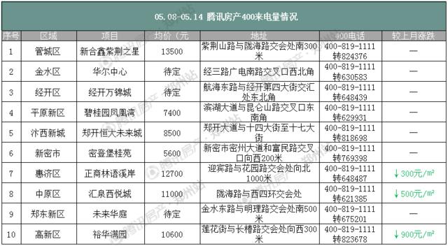 调控显成效 5月第二周郑州房价下降607元/平