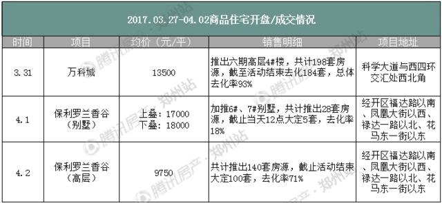 """调控""""不跟风""""是福是祸? 3月最后一周郑州房价小涨"""