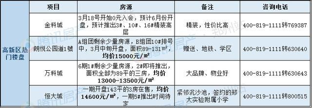 小编跑半个郑州总结3句话 错过你可能买不到房