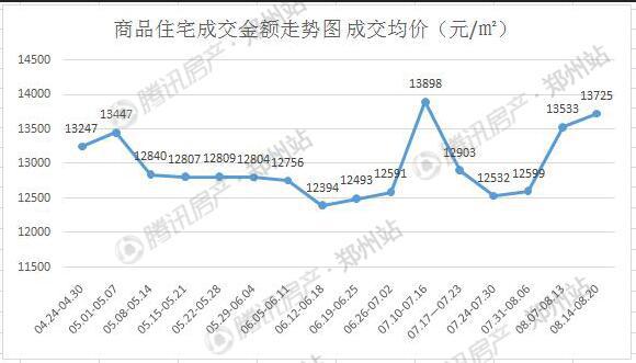 8月开盘再现100%去化率 第三周郑州房价13725元/㎡