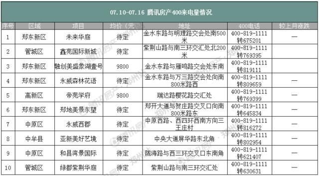 """郑州楼市年中""""小爆发"""" 7月第二周房价逼近14000元"""