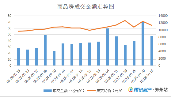调控显成效 10月第2周郑州商品住宅量价齐跌
