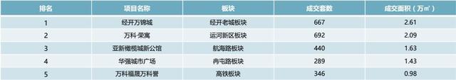 实探郑州公寓市场现状:公寓是个坑还是未来的风口?