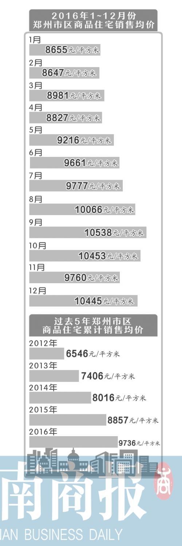 去年12月郑州房价又涨 严厉调控后郑州房价为啥不降