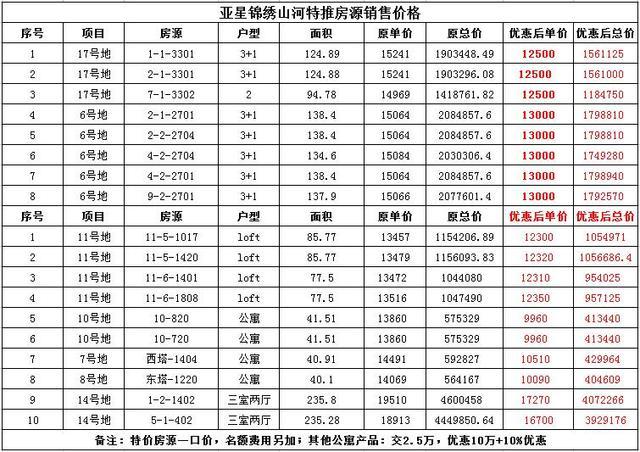 郑州买房补贴免费领!20余家热盘集中释放惊喜价