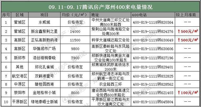"""""""金九月""""郑州房价三连降  第三周降至13007元/�O"""