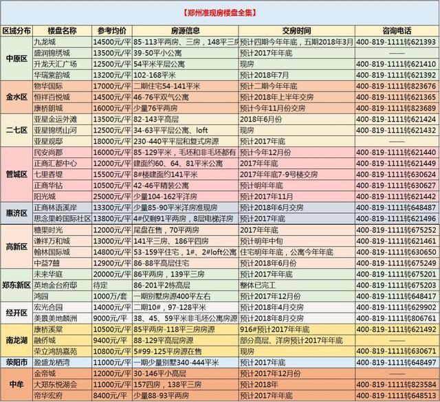 这张表让你省下7.2万!郑州35个准现房均价8400起