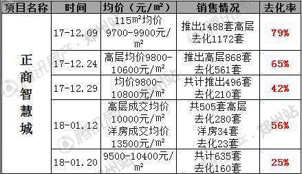 """1月第三周房价14177元/㎡   7项目开盘1""""日光"""""""