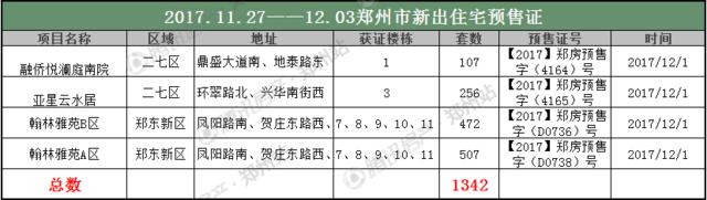 咦? 6项目集中远郊开盘  房价还上涨至13013元/㎡!