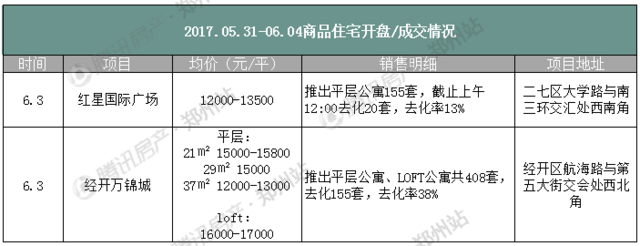 6月首周郑州房价微降 成交量高或至房贷利率上涨