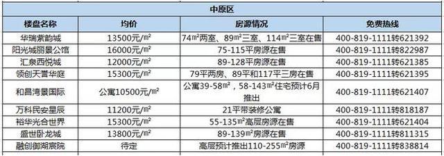 5月郑州最新最真实房价地图 你家究竟是跌还是涨?