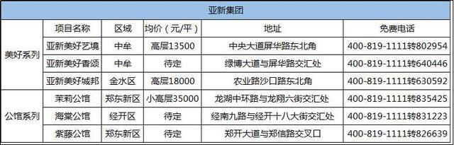 变局| 2018郑州这些房企将如何洗牌 成品房房价如何?