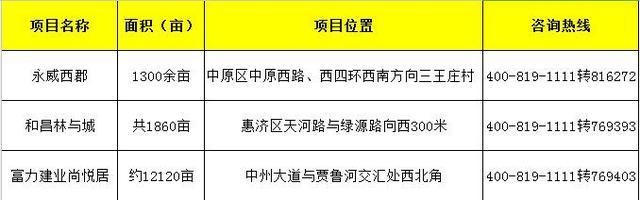 郑州最受关注的3个千亩大盘 近期或将开盘