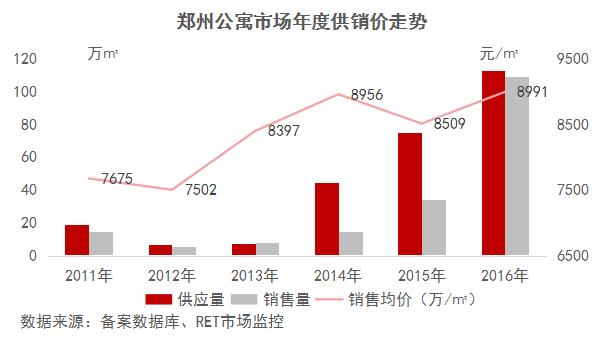 郑州公寓均价一年上涨近2000元/㎡ 不是所有都能买