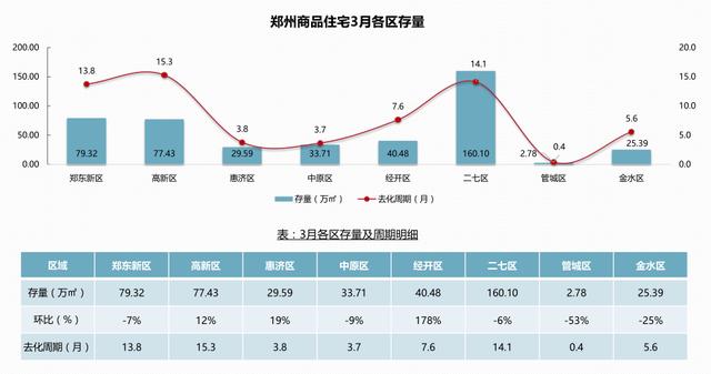 楼市调控频频收紧 郑州房价风向又会指向何方?