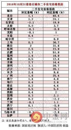 安吉房价最新走势燕郊房产天津2020年的房价如何走势吉林市房价疯涨背后