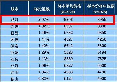 中国指数研究院:9月份郑州房价9206元/平