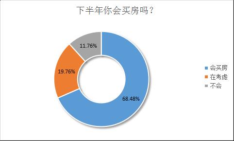 懂先生:怕郑州房价再涨 近七成网友想在今年买房