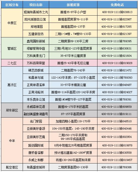 8月迎最佳捡漏机会 融创/永威/和昌/鑫苑等22盘推新