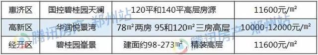 2019买房不超预算 304050万在郑州还能买哪些房